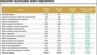 Disminuyen de 4.2 a 2.4 los delitos de homicidio doloso diariamente en la Ciudad de México durante 2021 comparado con 2019